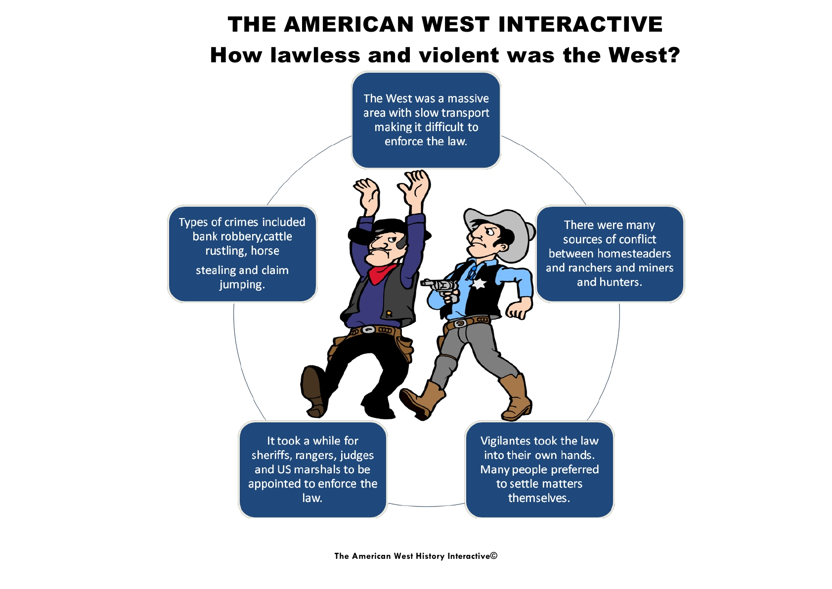 law and order in the american west essay While law and order was he has written dozens of articles and essays  he wants to help reveal a more complex and more accurate picture of the american west.