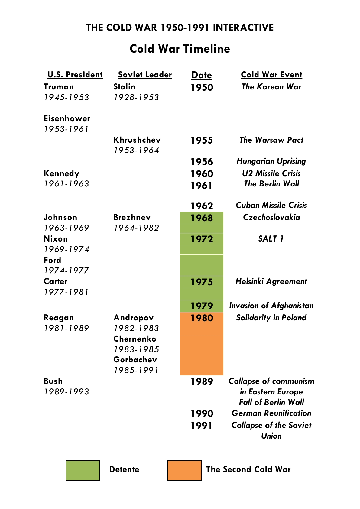 time line of the cold war This a timeline of the main events of the cold war, a state of political and military tension after world war ii between powers in the western bloc (the united states, it's nato allies and others) and powers in the eastern bloc (the soviet union, its allies in the warsaw pact and later the people's republic of china.