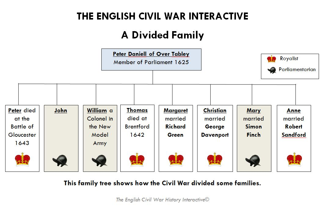 what was the main cause of the english civil war essay My essay is about the causes of the english civil war the main focuses of my essay is: religion, power and money in religion i will explain the changes that.