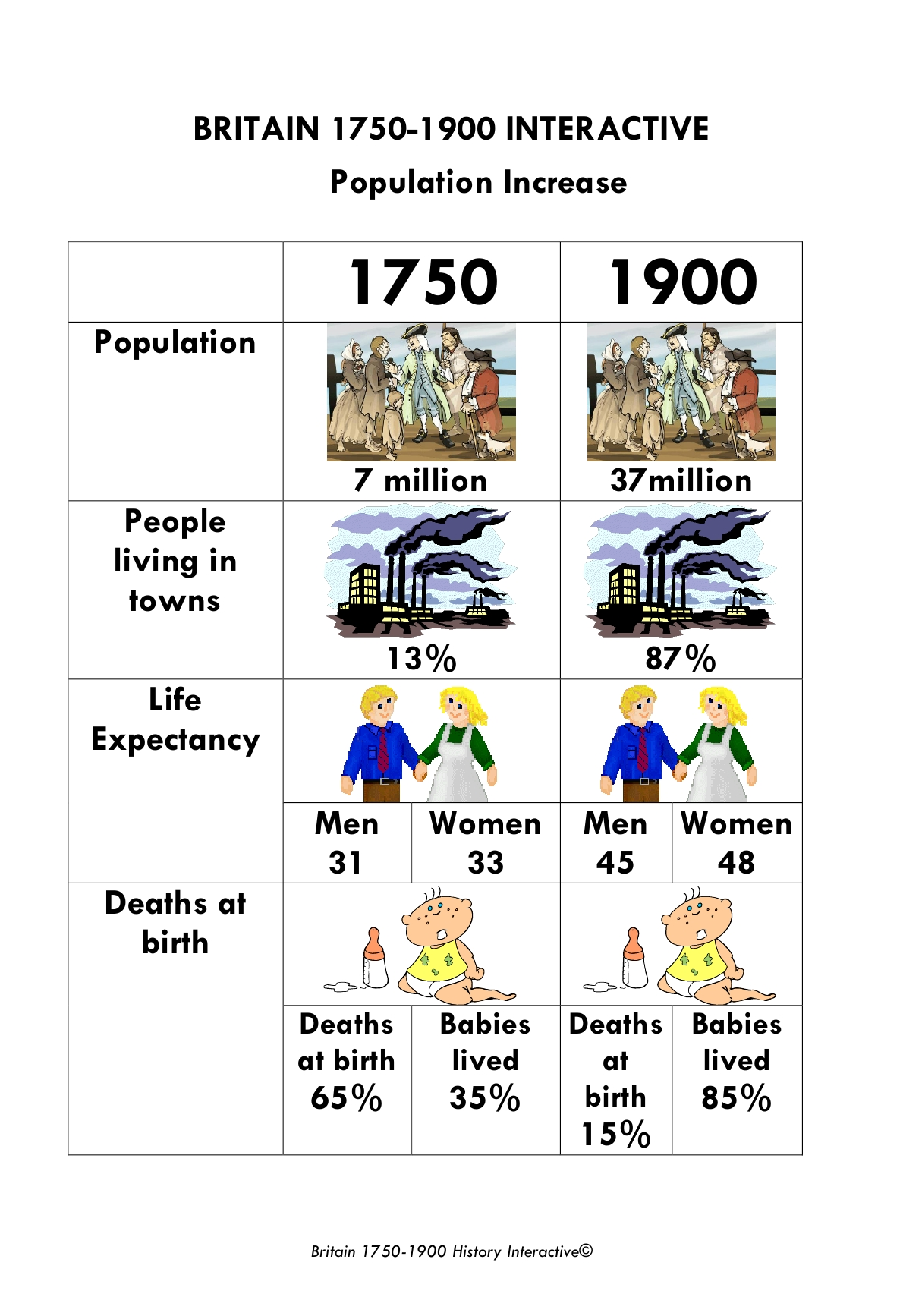 why did the population grow in britain between 1750 1900 How are ancient and modern civilizations similar a:  why did medieval towns grow a:  how did britain change between 1750 and 1900 a:.